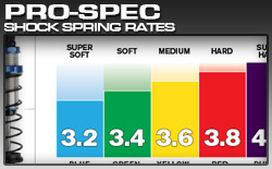 Pro-Spec Shock Spring Rate Chart