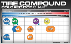 Pro-Line Tire Compound Dot Chart